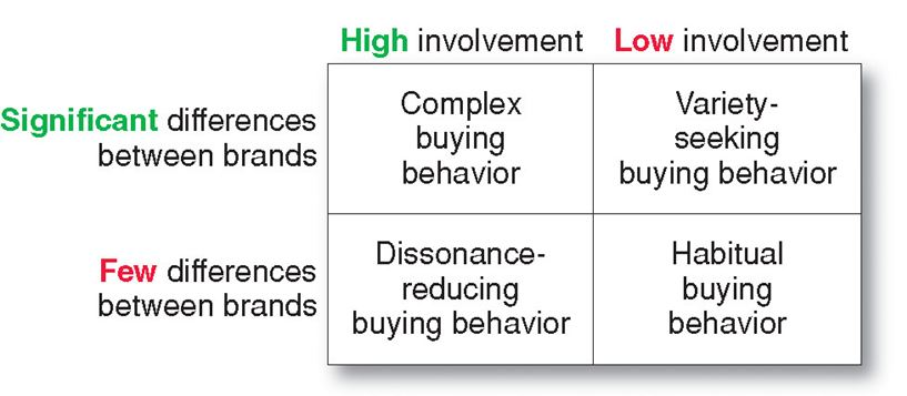 what is customer buying behaviour The customer buying process (also called a buying decision process) describes the journey your customer goes through before they buy your product understanding your customer's buying process is not only very important for your salespeople, it will also enable you to align your sales strategy.